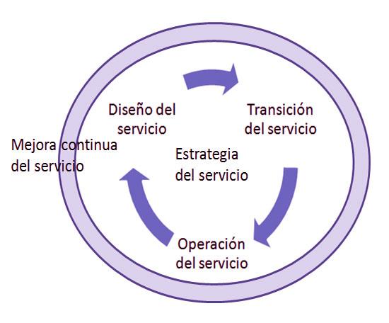 Ciclo de vida de un servicio