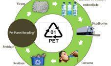 Ciclo de vida de una botella de plástico