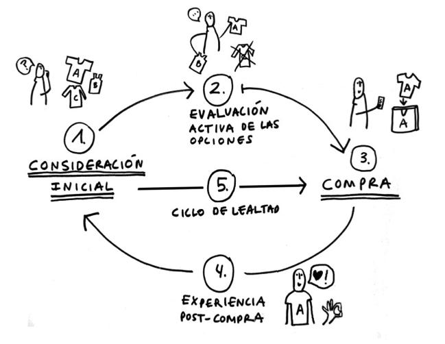 Ciclo de vida del consumidor
