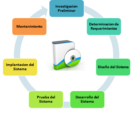 Ciclo de vida del desarrollo de software