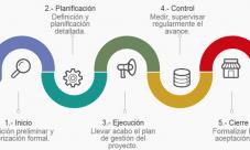 Ciclo de vida de un proyecto de inversión