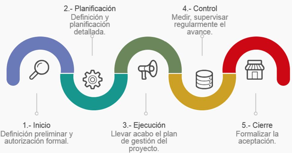 Ciclo de vida de un proyecto de inversi n ciclo de vida for Administracion de proyectos