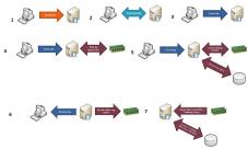Ciclo de vida de una base de datos