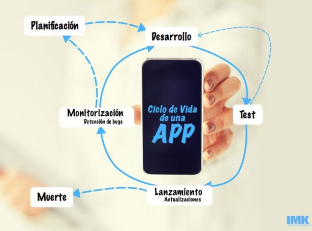 Ciclo de vida de una aplicación móvil