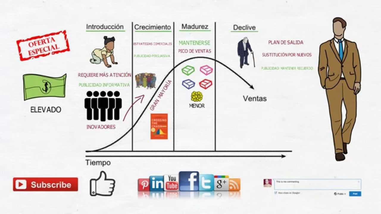 aprende sobre el ciclo de vida de un producto colgate