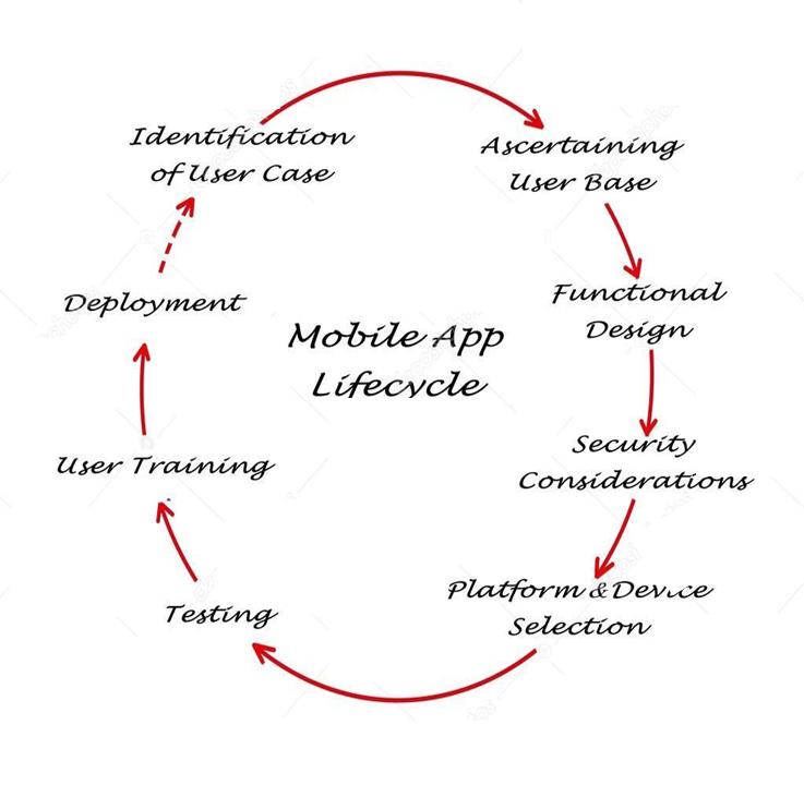 saber del ciclo de vida de una aplicación móvil